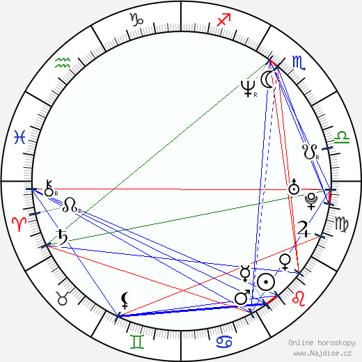 John MacDonald wikipedie wiki 2018, 2019 horoskop