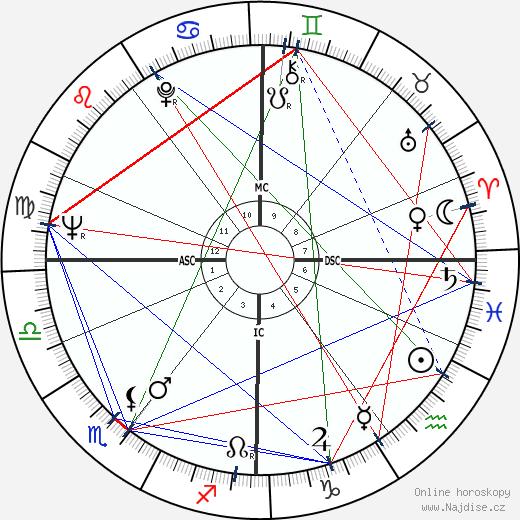 John MacGregor wikipedie wiki 2019, 2020 horoskop