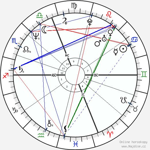 John Machajewski wikipedie wiki 2019, 2020 horoskop