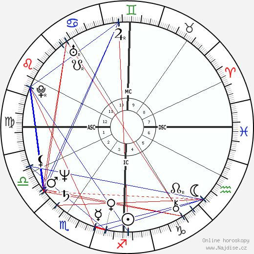 John Malkovich wikipedie wiki 2020, 2021 horoskop