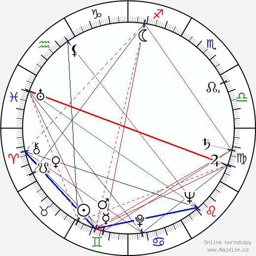 John Martel wikipedie wiki 2017, 2018 horoskop