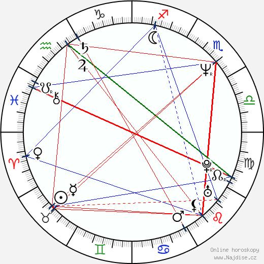 John Mathieson wikipedie wiki 2019, 2020 horoskop