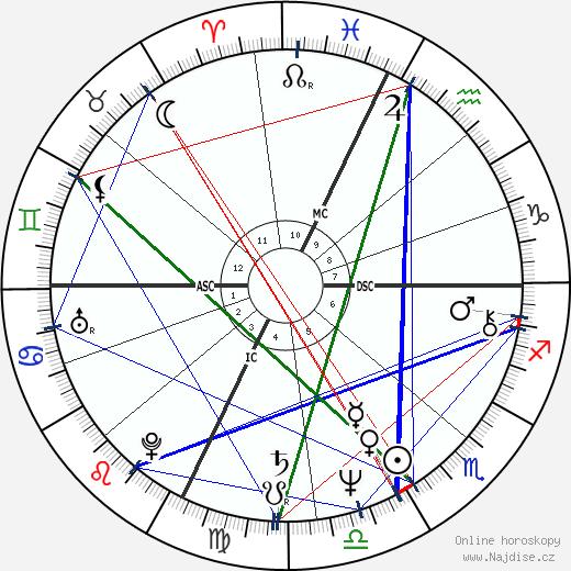 John Matuszak wikipedie wiki 2018, 2019 horoskop