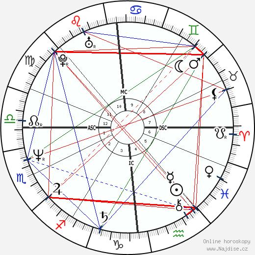 John McEnroe wikipedie wiki 2018, 2019 horoskop