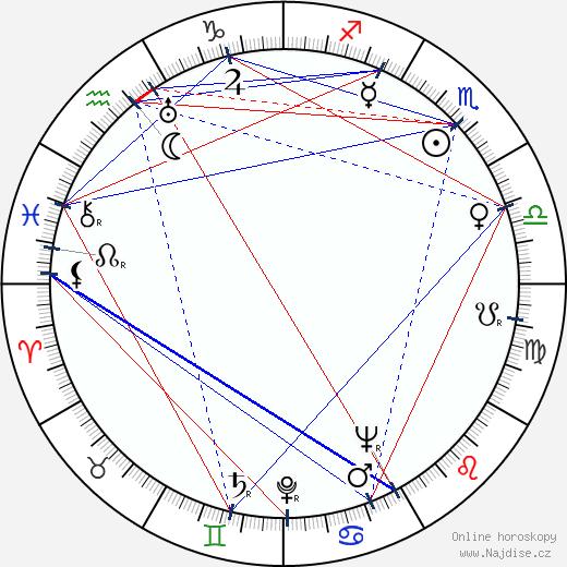 John McGiver wikipedie wiki 2019, 2020 horoskop