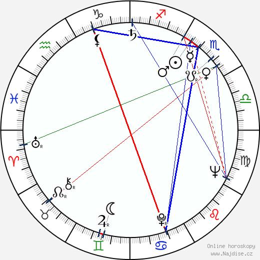John McMartin wikipedie wiki 2018, 2019 horoskop