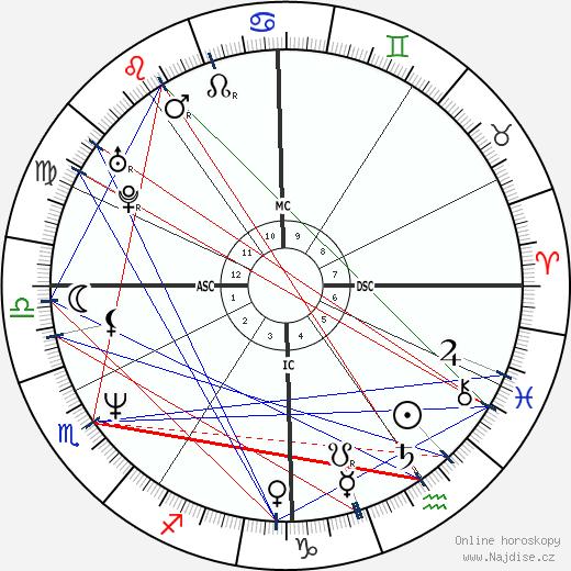 John Michael Higgins wikipedie wiki 2020, 2021 horoskop