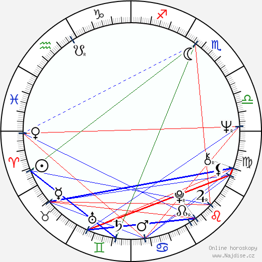 John Milius wikipedie wiki 2019, 2020 horoskop