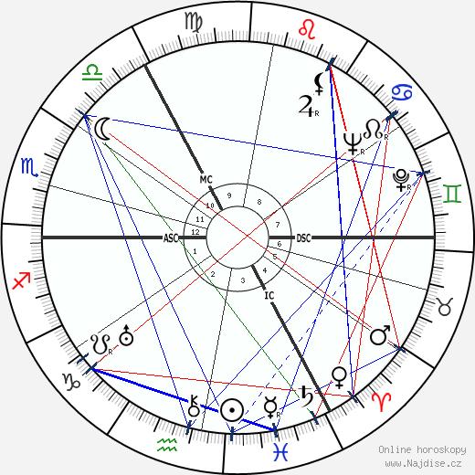 John Mills wikipedie wiki 2017, 2018 horoskop