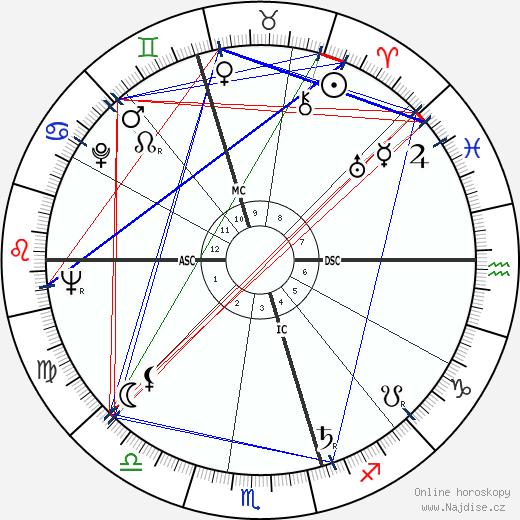 John Molony wikipedie wiki 2017, 2018 horoskop