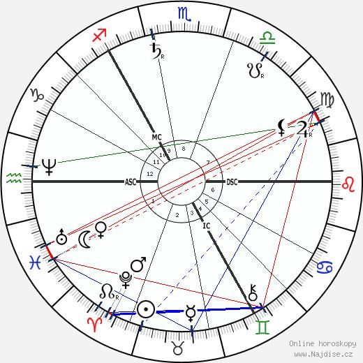 John Muir wikipedie wiki 2018, 2019 horoskop