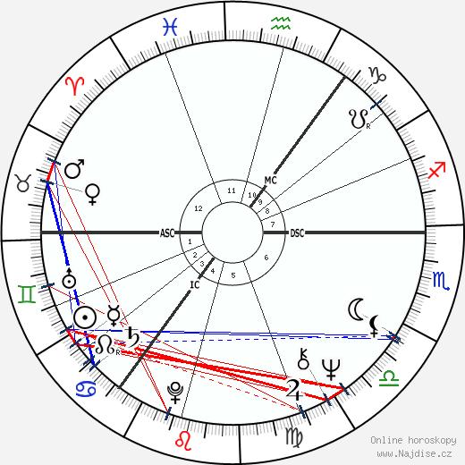 John Mullan Barr wikipedie wiki 2018, 2019 horoskop