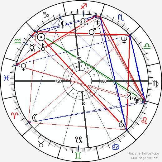 John Naber wikipedie wiki 2017, 2018 horoskop