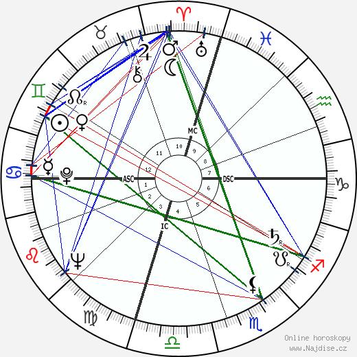 John Nash wikipedie wiki 2018, 2019 horoskop