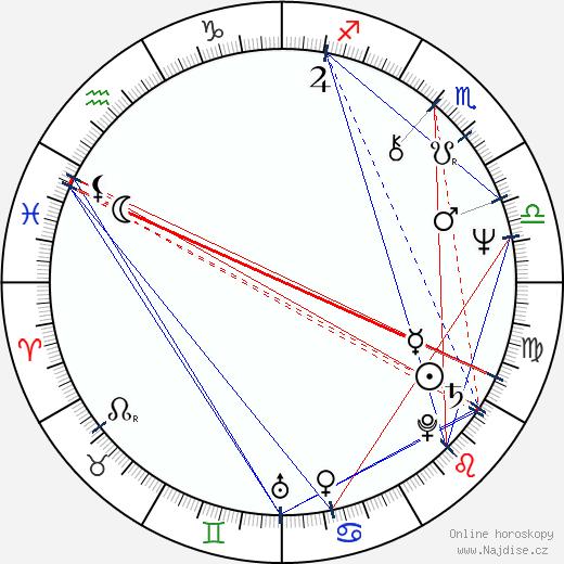 John Noble wikipedie wiki 2018, 2019 horoskop
