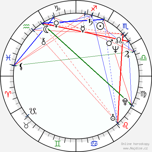 John O'Brien wikipedie wiki 2017, 2018 horoskop