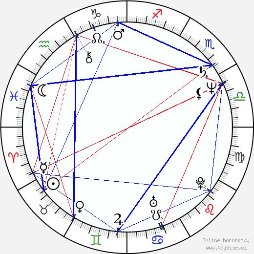 John Pankow wikipedie wiki 2019, 2020 horoskop