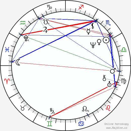 John Pendleton Kennedy wikipedie wiki 2017, 2018 horoskop