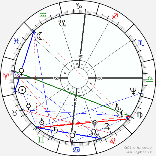 John Perry Cohn wikipedie wiki 2019, 2020 horoskop