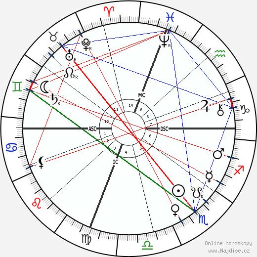 John Philip Sousa wikipedie wiki 2019, 2020 horoskop