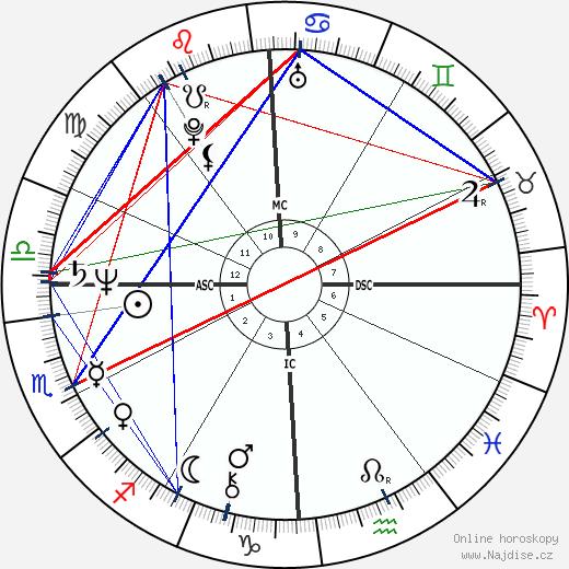 John Poff wikipedie wiki 2019, 2020 horoskop