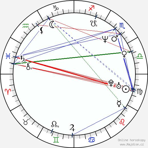 John Polson wikipedie wiki 2017, 2018 horoskop
