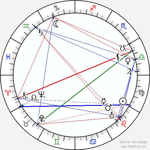 John Power wikipedie wiki 2017, 2018 horoskop