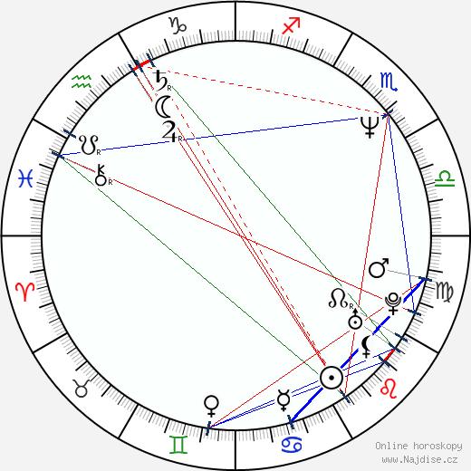 John Putch wikipedie wiki 2019, 2020 horoskop