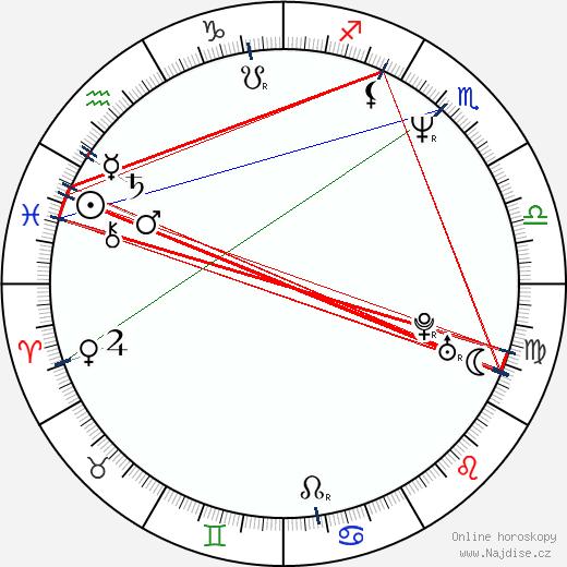 John Pyper-Ferguson wikipedie wiki 2020, 2021 horoskop