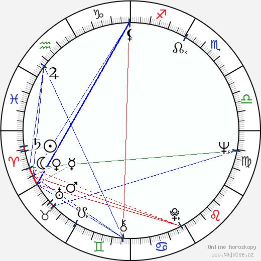 John Quade wikipedie wiki 2018, 2019 horoskop
