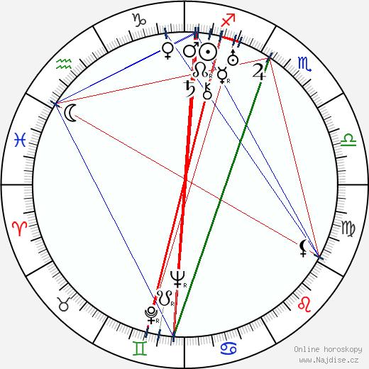 John Qualen wikipedie wiki 2018, 2019 horoskop