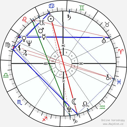 John Quincy Adams wikipedie wiki 2020, 2021 horoskop
