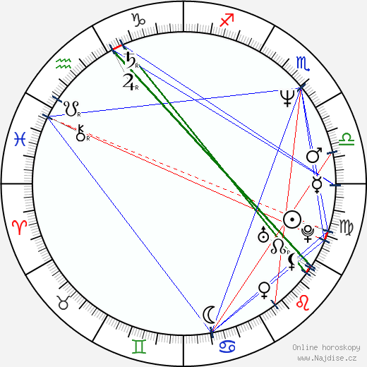 John Rado wikipedie wiki 2017, 2018 horoskop
