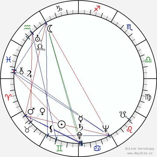 John Randolph wikipedie wiki 2019, 2020 horoskop