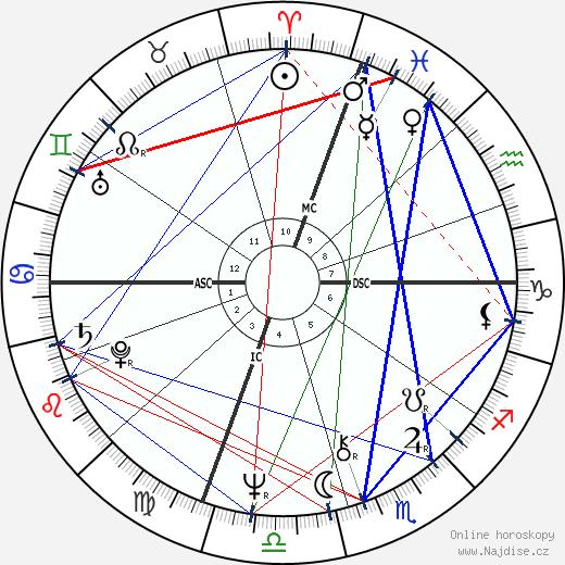 John Ratzenberger wikipedie wiki 2020, 2021 horoskop