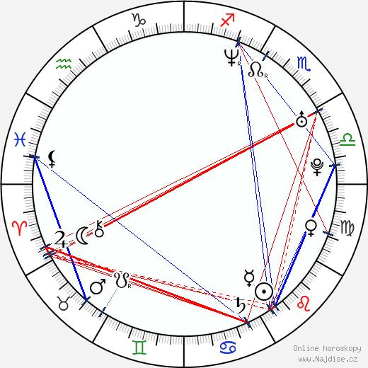 John Reardon wikipedie wiki 2020, 2021 horoskop