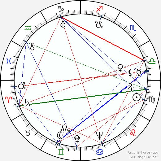 John Ridgely wikipedie wiki 2018, 2019 horoskop