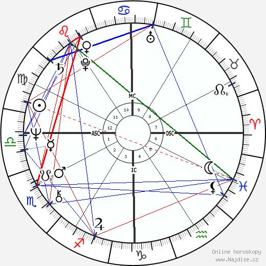 John Ritter wikipedie wiki 2019, 2020 horoskop