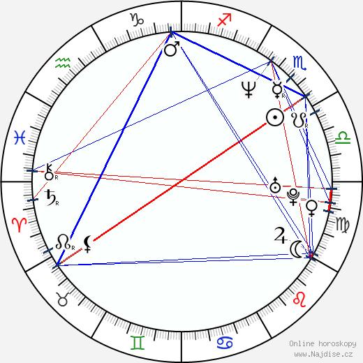 John Romero wikipedie wiki 2018, 2019 horoskop