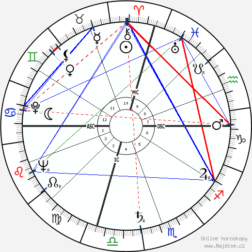 John Royster Thurman wikipedie wiki 2019, 2020 horoskop