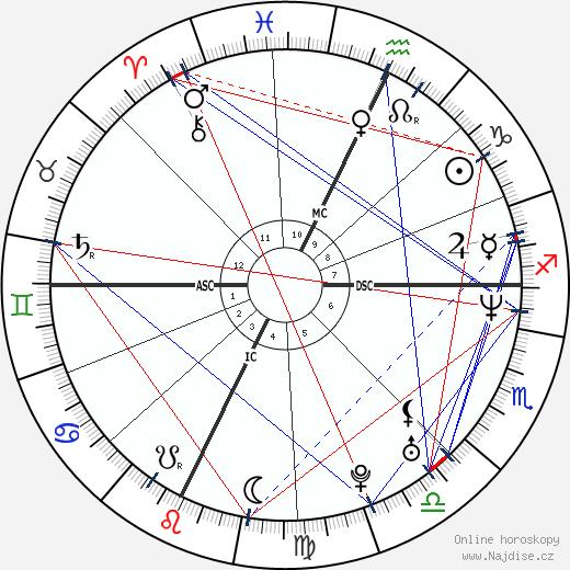 John Ruiz wikipedie wiki 2018, 2019 horoskop