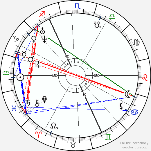 John Ruskin wikipedie wiki 2017, 2018 horoskop