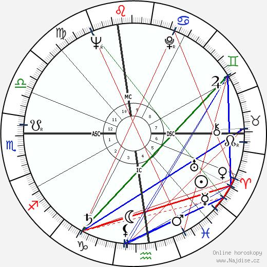 John Sack wikipedie wiki 2018, 2019 horoskop