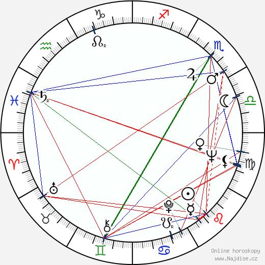 John Saxon wikipedie wiki 2020, 2021 horoskop