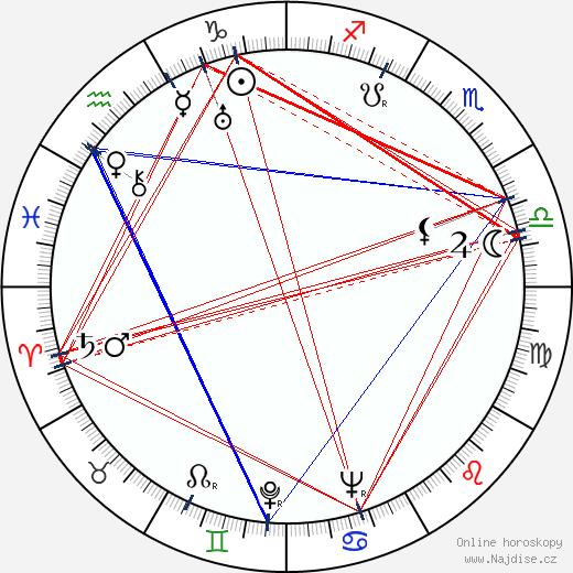 John Sturges wikipedie wiki 2019, 2020 horoskop