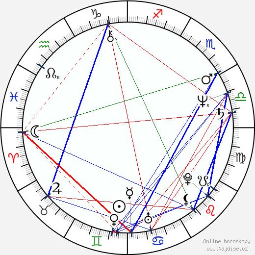 John Toll wikipedie wiki 2019, 2020 horoskop
