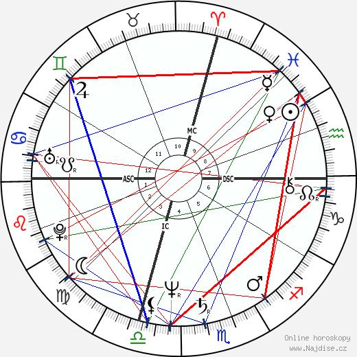 John Travolta wikipedie wiki 2020, 2021 horoskop