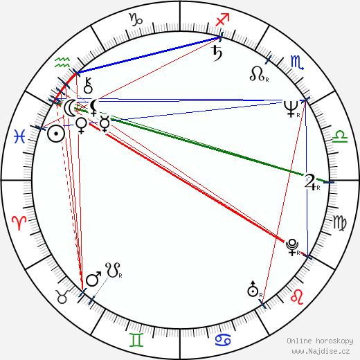 John Turturro wikipedie wiki 2018, 2019 horoskop