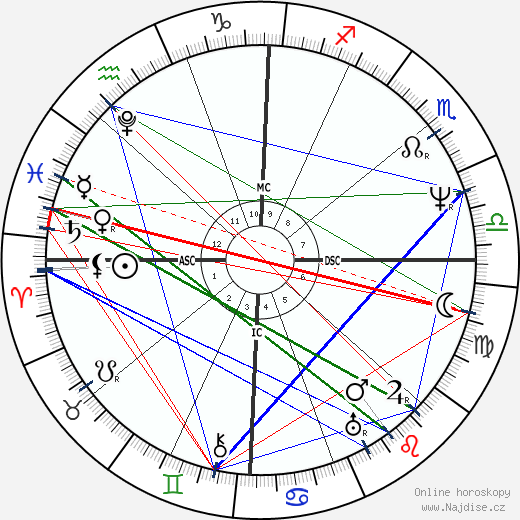 John Tyler wikipedie wiki 2018, 2019 horoskop