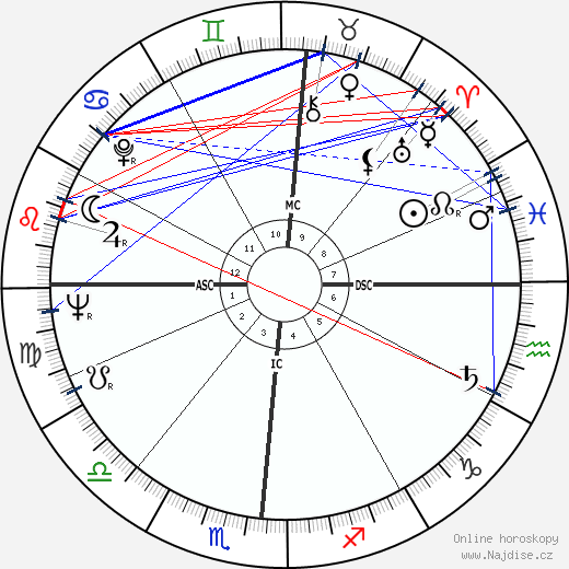 John Updike wikipedie wiki 2017, 2018 horoskop